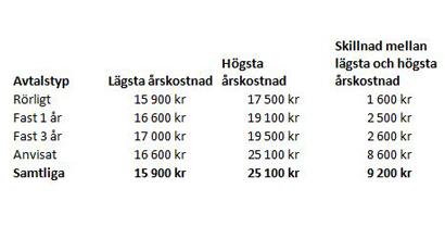 Stora prisskillnader mellan elavtal