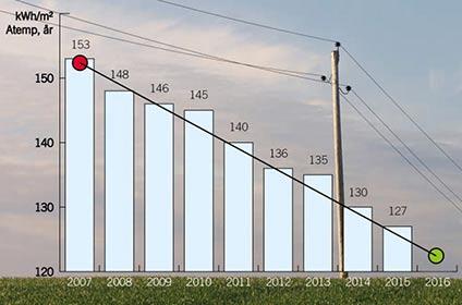 Energisparmålet: Genomsnittlig energianvändning (värme, varmvatten och fastighetsel) i kWh/m2 (Atemp) och år för de allmännyttiga bostadsbolag som deltar i Skåneinitiativet.