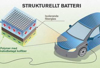 Bilar ska kunna drivas med el från karossen