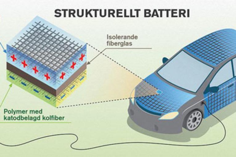Kolfiberkaross. Energilagring med strukturella batterier